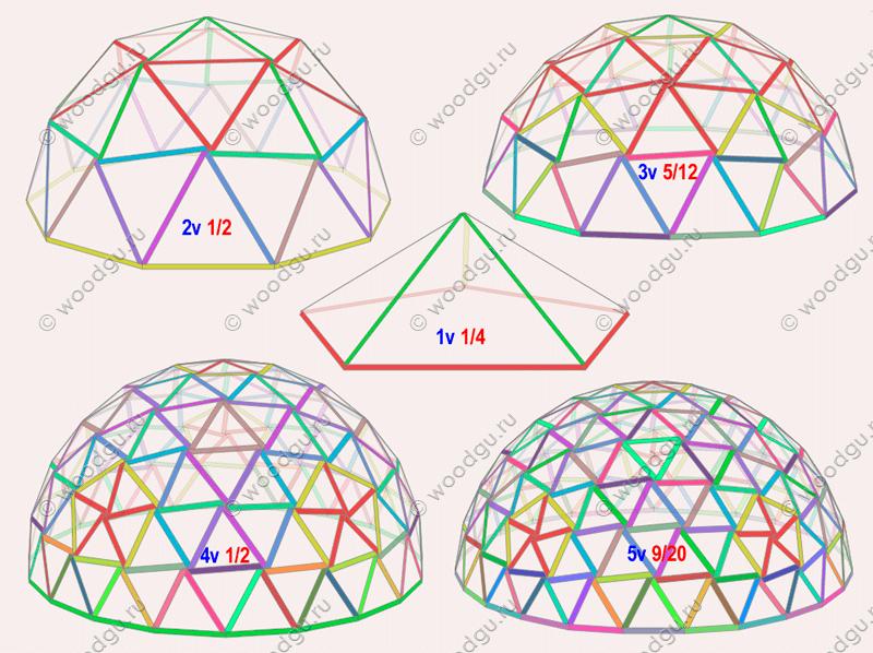 Расчет геодезического купола своими руками